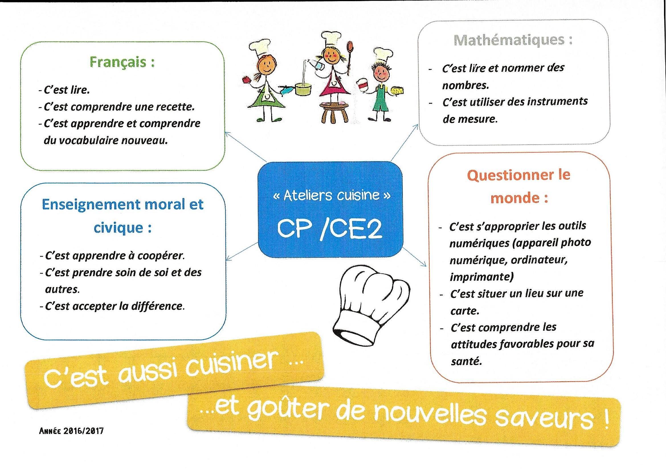 Projet Cuisine Cp Ce2 Ecole Saint Henri